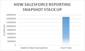 thinkaholics_salesforce_snapshots_excel_trend_analysis